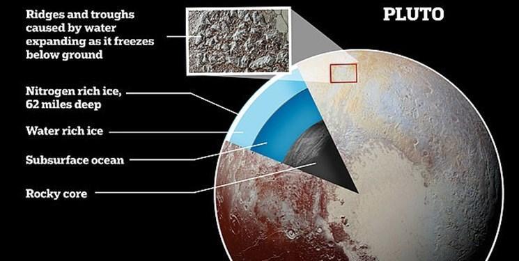 پلوتون اقیانوسی به قدمت 4.5 میلیارد سال دارد